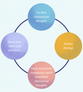 Obsessive Compulsive Disorder OCD therapy, CBT example
