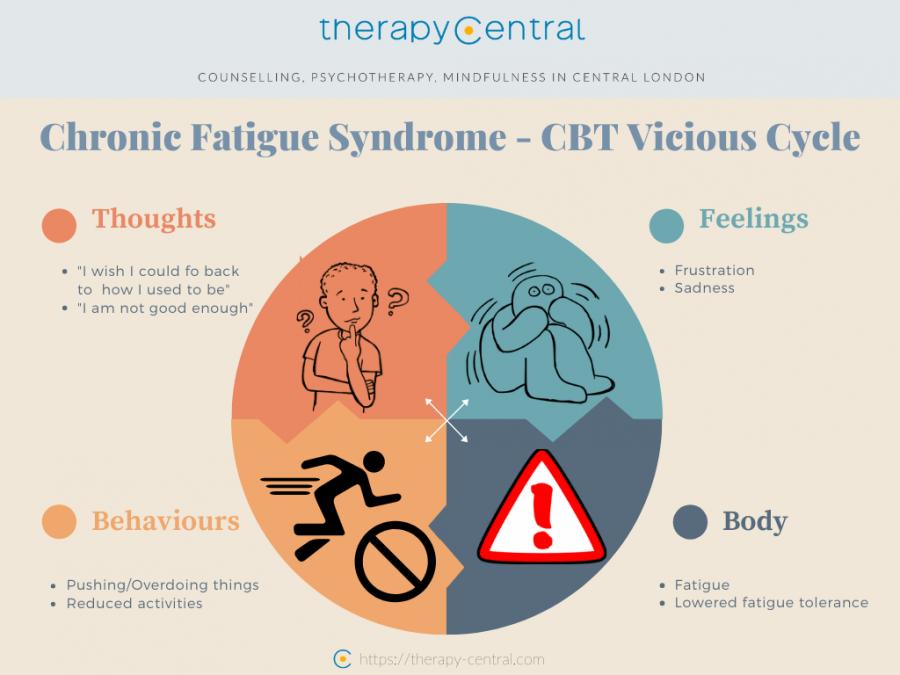 M.E./Chronic Fatigue Syndrome CBT - Vicious Cycle
