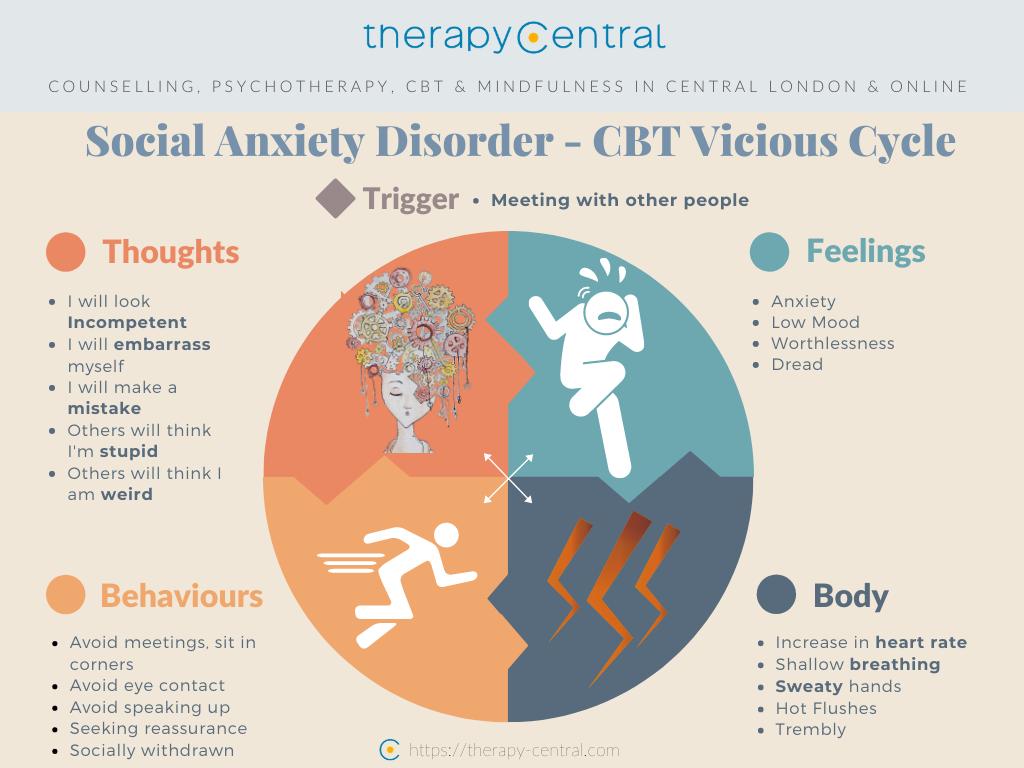 Social Anxiety Disorder CBT Vicious cycle