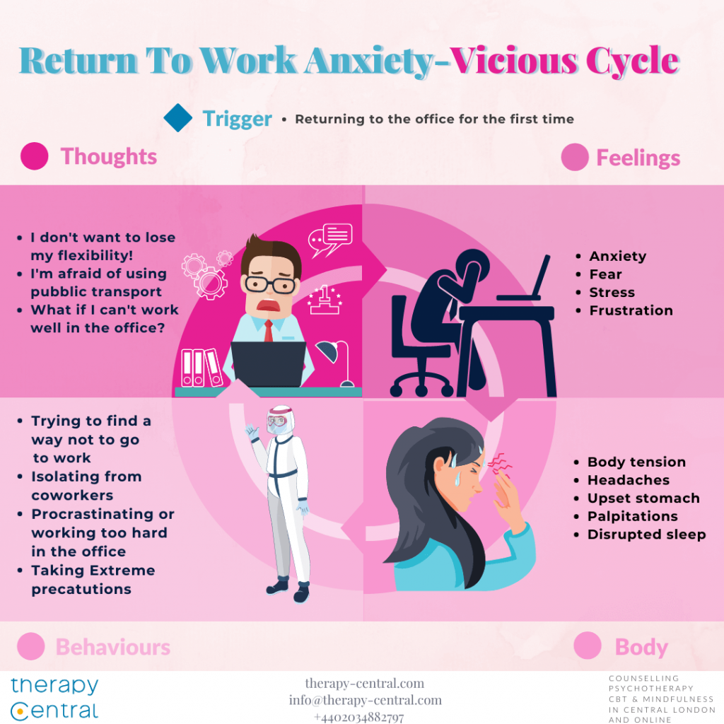 Return to Work Anxiety - Vicious Cycle