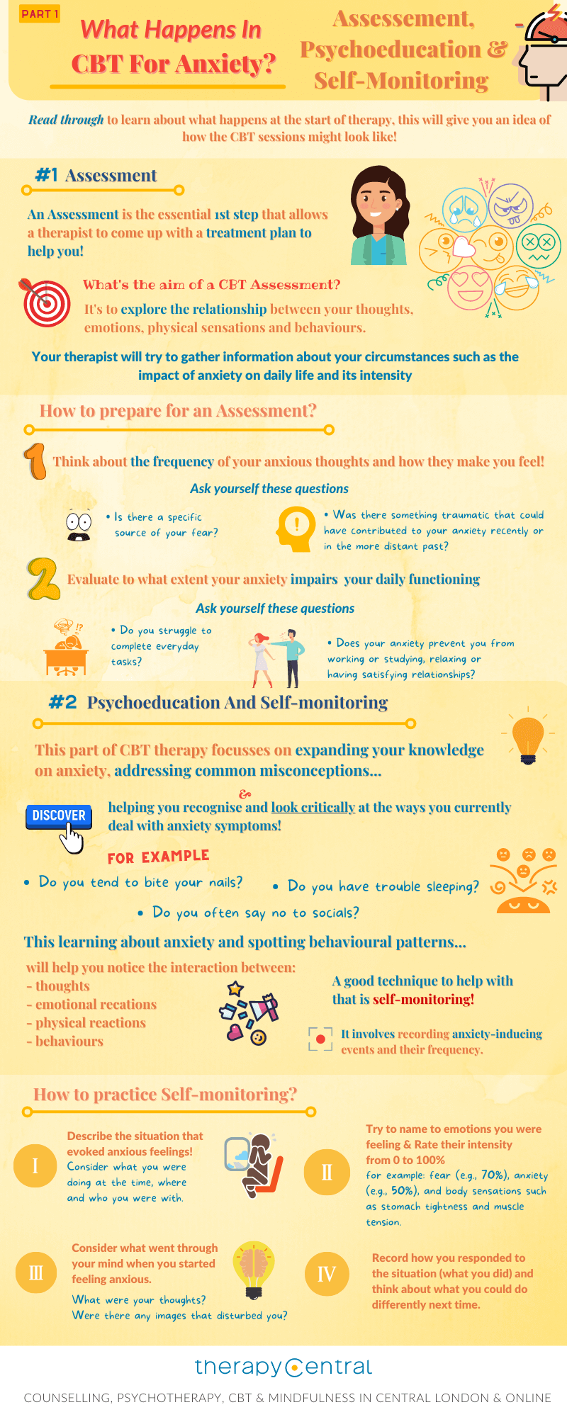 Infographic - What Happens CBT Anxiety - Self-Monitoring