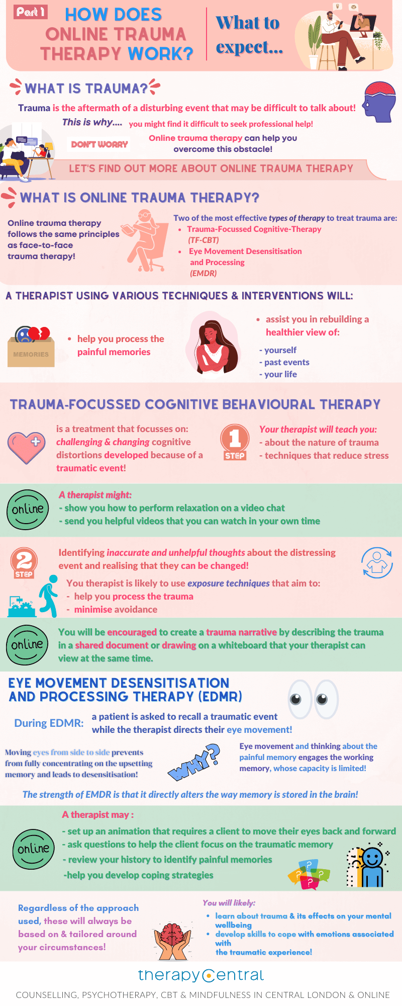 Infographic online trauma therapy how does it work - Part 1